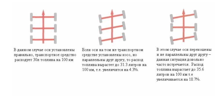 Грузовой сход-развал, примеры неправильной установки осей.
